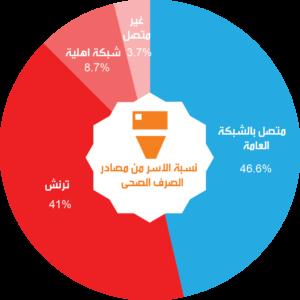 sanitation-pie-chart-ar